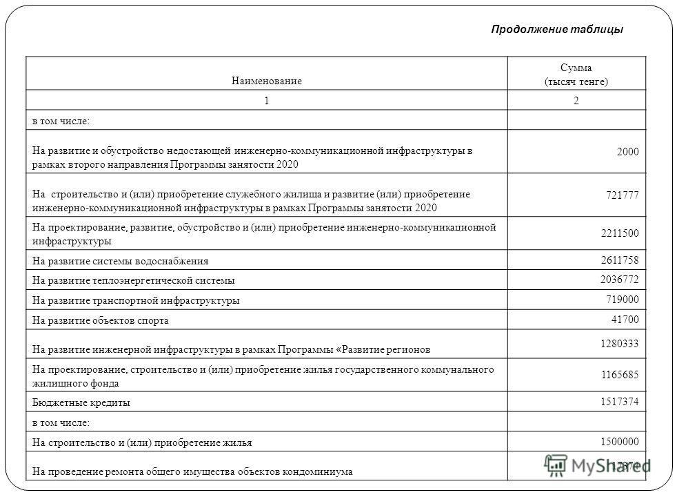 Продолжение таблицы Наименование Сумма (тысяч тенге) 12 На реализацию государственного образовательного заказа в дошкольных организациях образования 556387 На введение стандартов специальных социальных услуг 21093 На оказание жилищной помощи 20917 На