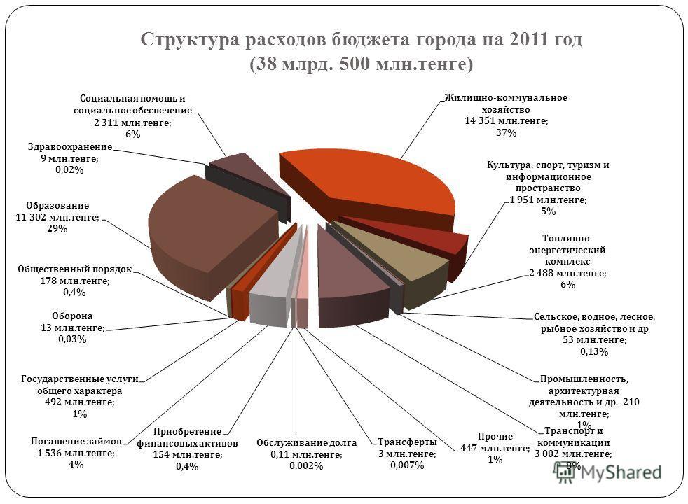 Динамика расходов бюджета города на 2011-2014 годы (2011-2012 гг с учетом трансфертов из ОБ) Социальная сфера Расходы 2011 год 2012 год 2013 год 2014 год 41 564 15 567