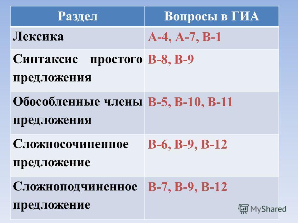РазделВопросы в ГИА Лексика А-4, А-7, В-1 Синтаксис простого предложения В-8, В-9 Обособленные члены предложения В-5, В-10, В-11 Сложносочиненное предложение В-6, В-9, В-12 Сложноподчиненное предложение В-7, В-9, В-12