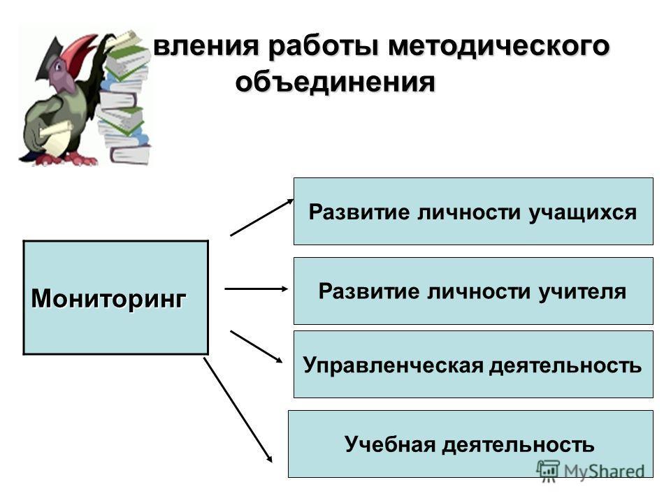 Направления работы методического объединения Мониторинг Развитие личности учащихся Развитие личности учителя Учебная деятельность Управленческая деятельность