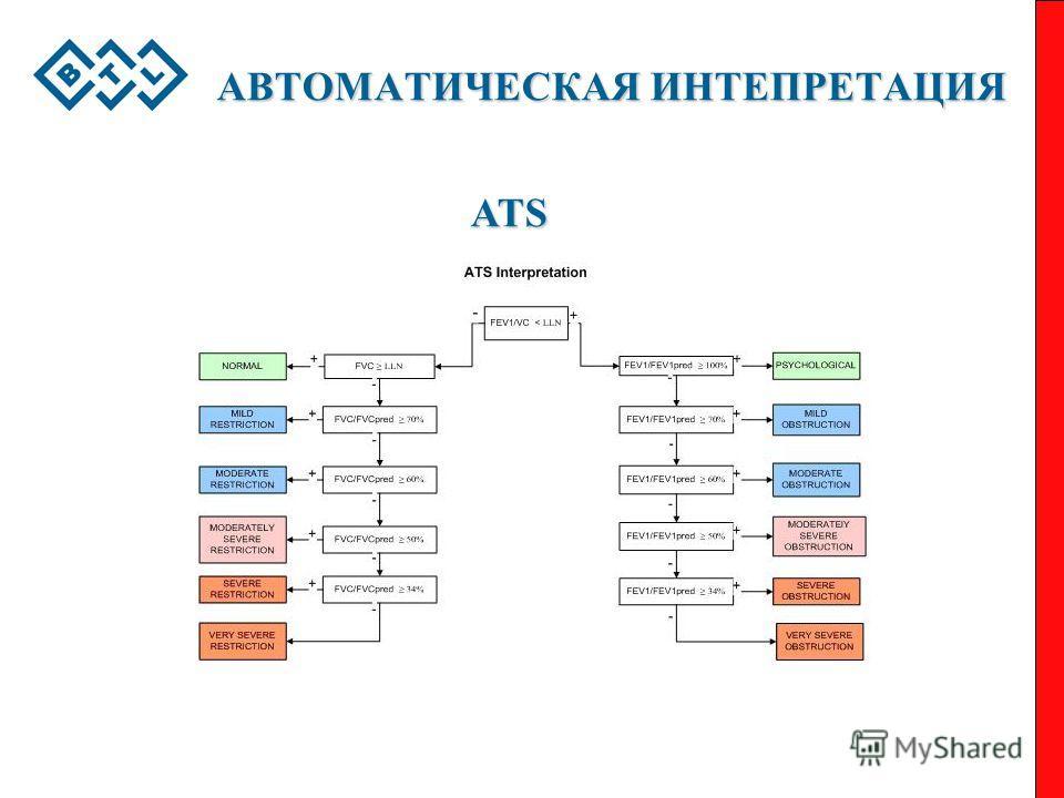 АВТОМАТИЧЕСКАЯ ИНТЕПРЕТАЦИЯ ATS