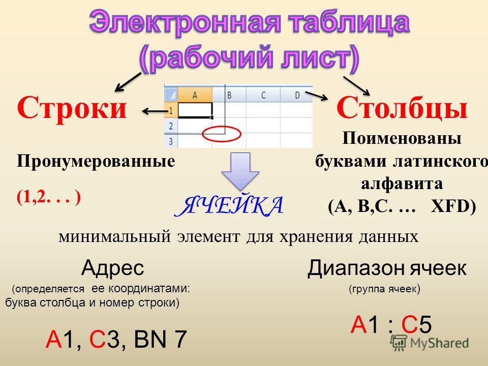 Строки Пронумерованные (1,2... ) Столбцы Поименованы буквами латинского алфавита (А, В,С. … XFD) ЯЧЕЙКА минимальный элемент для хранения данных Адрес (определяется ее координатами: буква столбца и номер строки) А1, С3, BN 7 Диапазон ячеек (группа яче