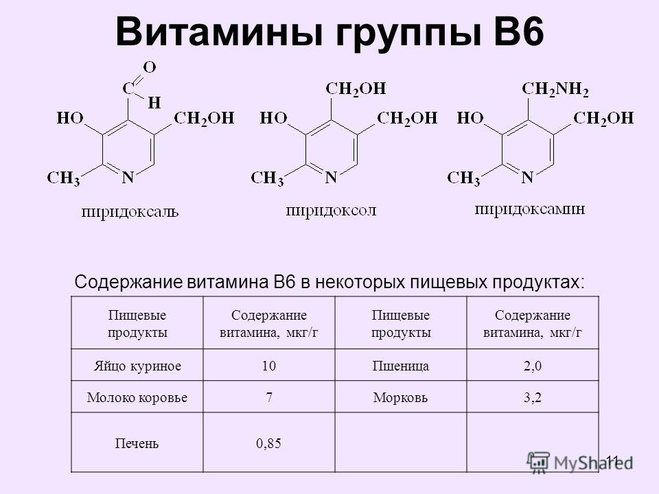 11 Витамины группы В6 Содержание витамина В6 в некоторых пищевых продуктах: Пищевые продукты Содержание витамина, мкг/г Пищевые продукты Содержание витамина, мкг/г Яйцо куриное10Пшеница2,0 Молоко коровье7Морковь3,2 Печень0,85