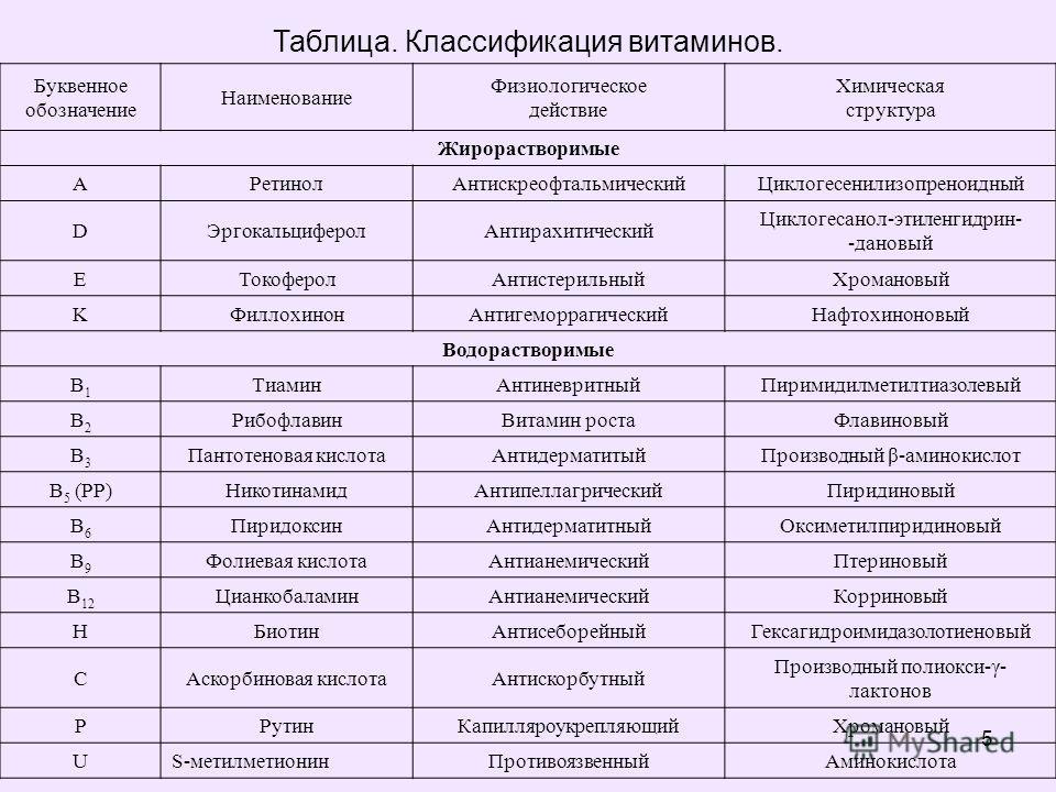 5 Таблица. Классификация витаминов. Буквенное обозначение Наименование Физиологическое действие Химическая структура Жирорастворимые АРетинолАнтискреофтальмическийЦиклогесенилизопреноидный DЭргокальциферолАнтирахитический Циклогесанол-этиленгидрин- -