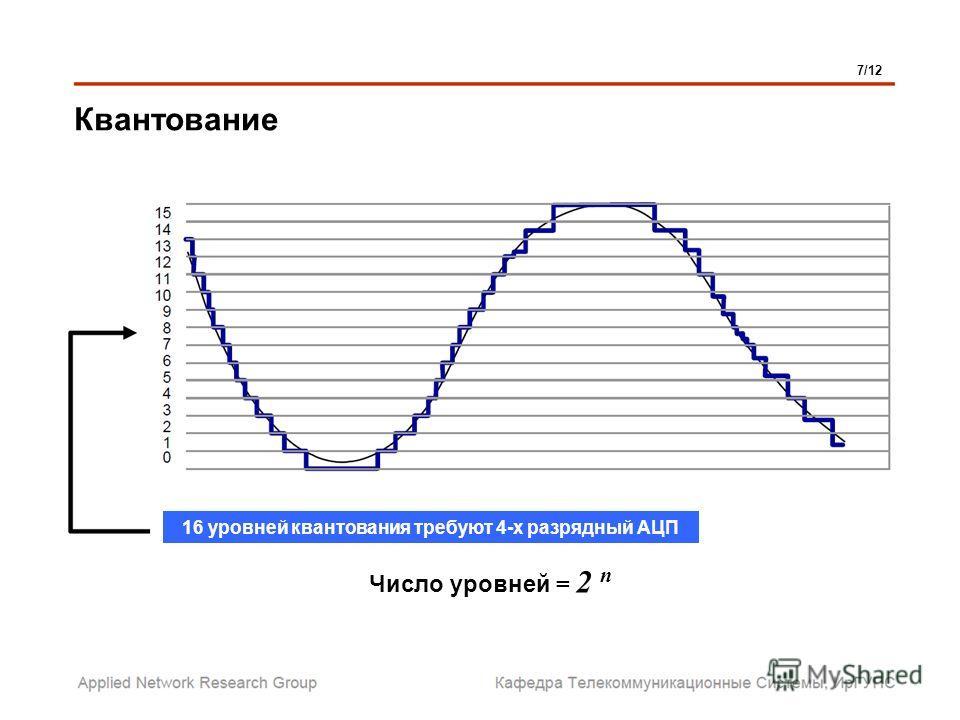 Квантование 7/12 16 уровней квантования требуют 4-х разрядный АЦП Число уровней = 2 n