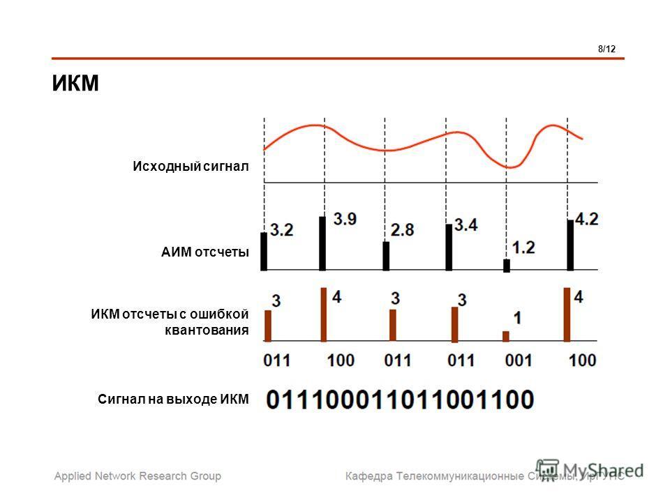ИКМ 8/12 Исходный сигнал АИМ отсчеты ИКМ отсчеты с ошибкой квантования Сигнал на выходе ИКМ