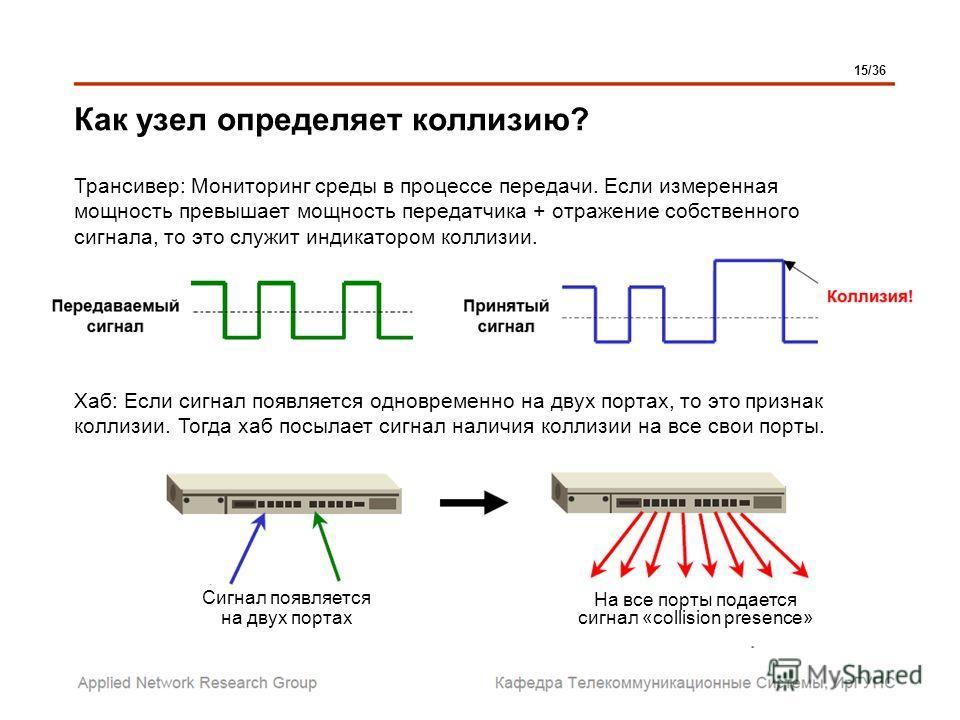Как узел определяет коллизию? Трансивер: Мониторинг среды в процессе передачи. Если измеренная мощность превышает мощность передатчика + отражение собственного сигнала, то это служит индикатором коллизии. Хаб: Если сигнал появляется одновременно на д