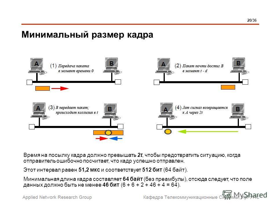 Минимальный размер кадра Время на посылку кадра должно превышать 2t, чтобы предотвратить ситуацию, когда отправитель ошибочно посчитает, что кадр успешно отправлен. Этот интервал равен 51,2 мкс и соответствует 512 бит (64 байт). Минимальная длина кад