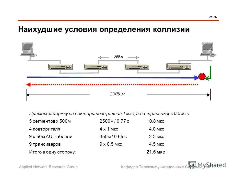 Наихудшие условия определения коллизии Примем задержку на повторителе равной 1 мкс, а на трансивере 0.5 мкс 5 сегментов х 500м2500м / 0.77 с10.8 мкс 4 повторителя4 х 1 мкс 4.0 мкс 9 х 50м AUI кабелей450м / 0.65 с 2.3 мкс 9 трансиверов9 х 0.5 мкс 4.5