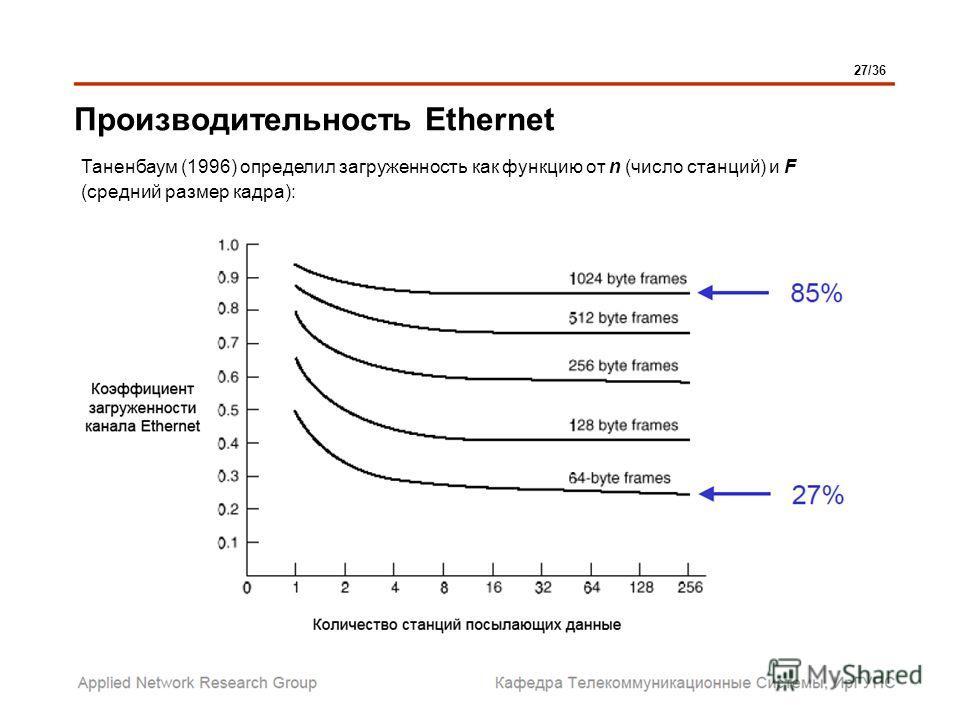 Производительность Ethernet Таненбаум (1996) определил загруженность как функцию от n (число станций) и F (средний размер кадра): 27/36