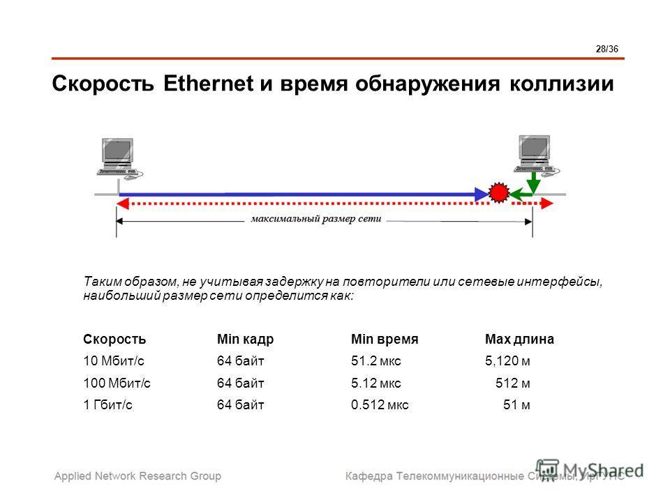 Скорость Ethernet и время обнаружения коллизии Таким образом, не учитывая задержку на повторители или сетевые интерфейсы, наибольший размер сети определится как: СкоростьMin кадрMin времяMax длина 10 Мбит/с64 байт51.2 мкс5,120 м 100 Мбит/с64 байт5.12