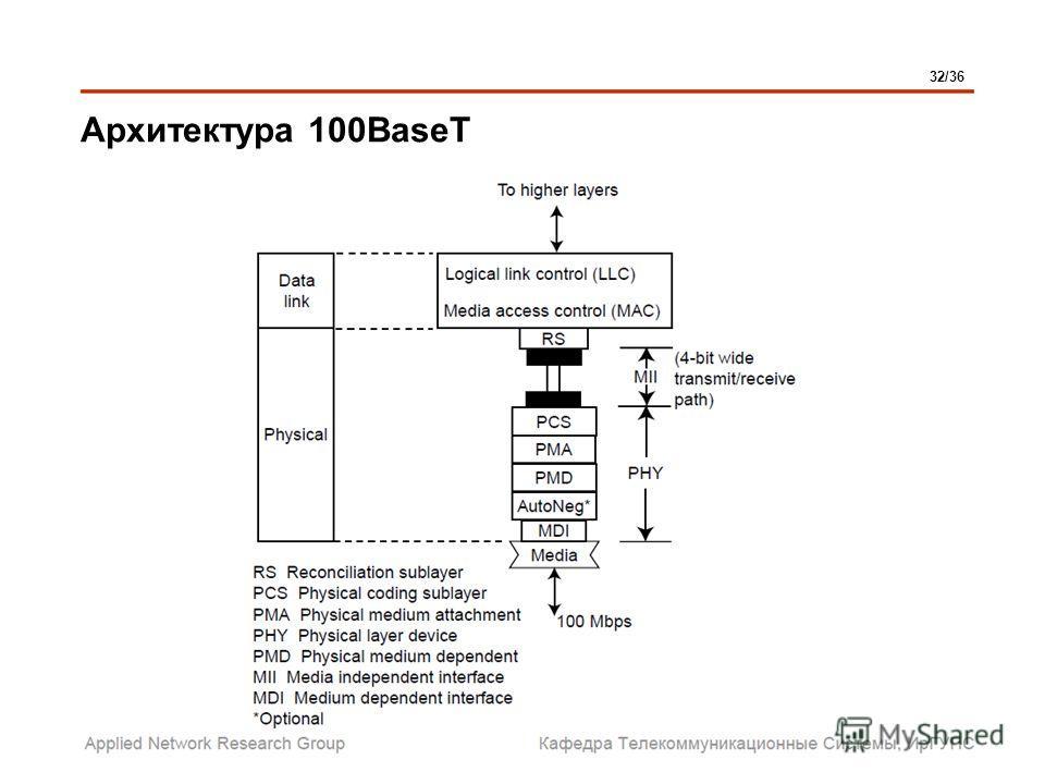 Архитектура 100BaseT 32/36