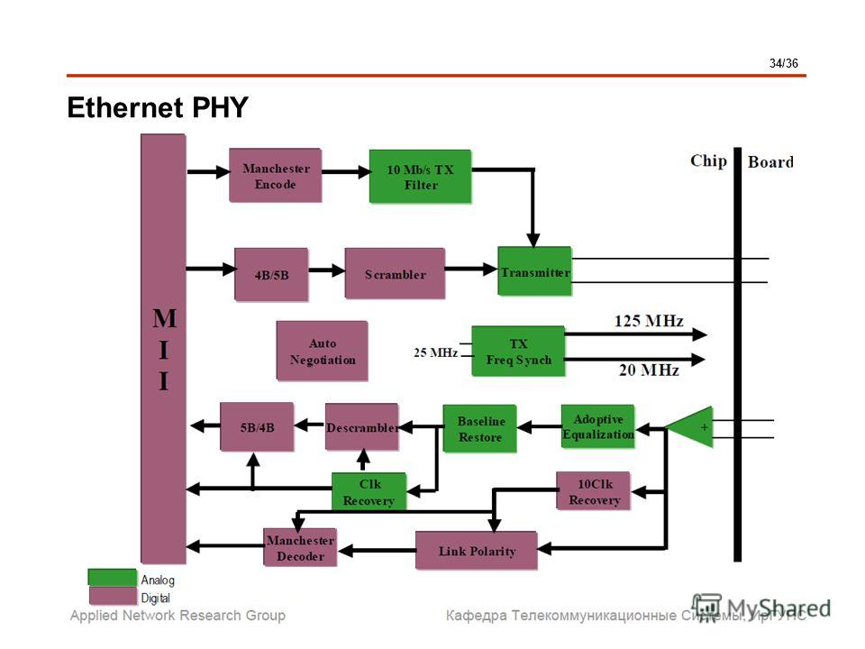 Ethernet PHY 34/36