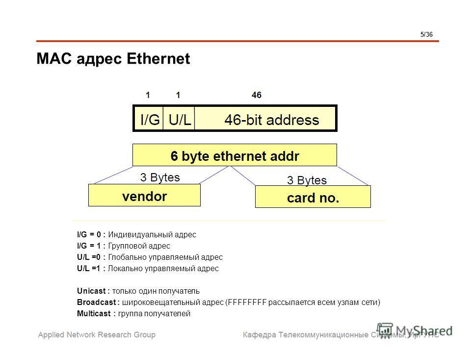 MAC адрес Ethernet I/G = 0 : Индивидуальный адрес I/G = 1 : Групповой адрес U/L =0 : Глобально управляемый адрес U/L =1 : Локально управляемый адрес Unicast : только один получатель Broadcast : широковещательный адрес (FFFFFFFF рассылается всем узлам