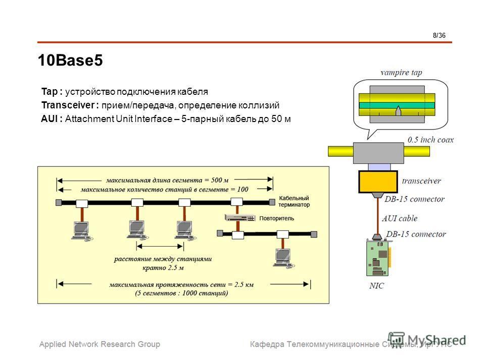 10Base5 Tap : устройство подключения кабеля Transсeiver : прием/передача, определение коллизий AUI : Attachment Unit Interface – 5-парный кабель до 50 м 8/36