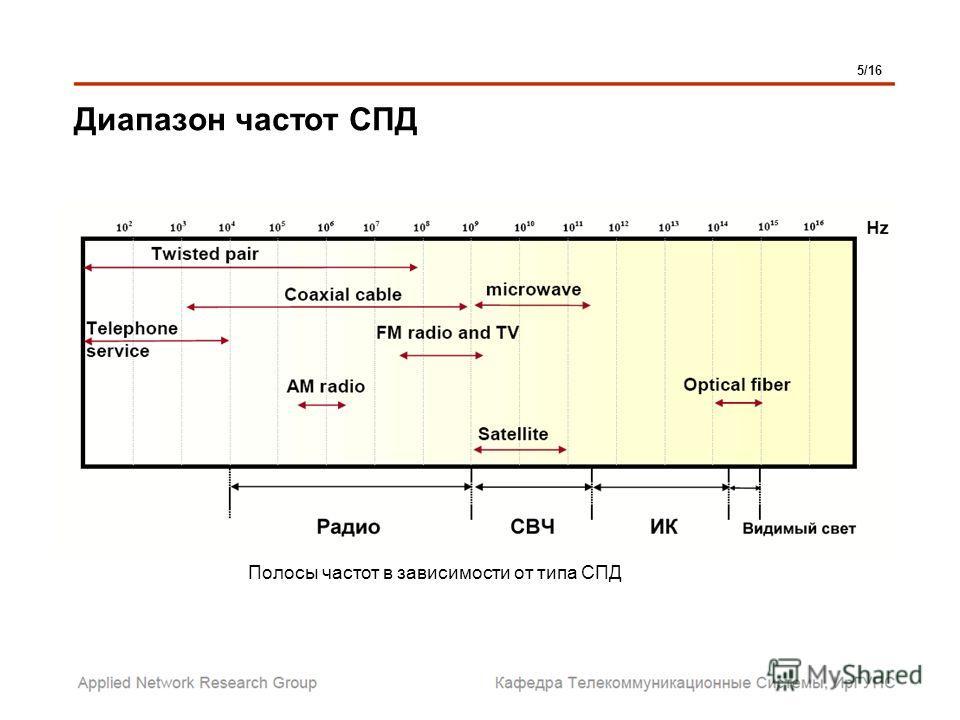 Диапазон частот СПД 5/16 Полосы частот в зависимости от типа СПД