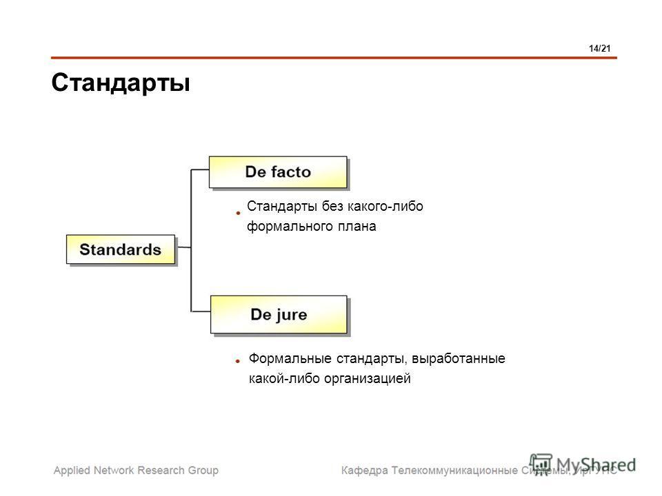 Стандарты без какого-либо формального плана Формальные стандарты, выработанные какой-либо организацией Стандарты 14/21