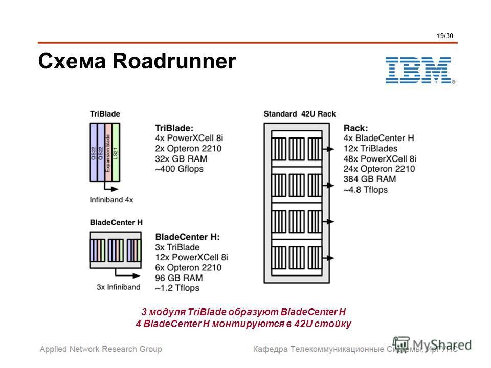 Схема Roadrunner 19/30 3 модуля TriBlade образуют BladeCenter H 4 BladeCenter H монтируются в 42U стойку