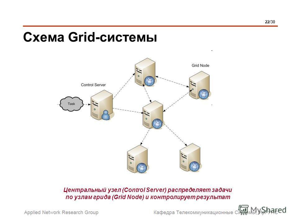 Схема Grid-системы 22/30 Центральный узел (Control Server) распределяет задачи по узлам грида (Grid Node) и контролирует результат