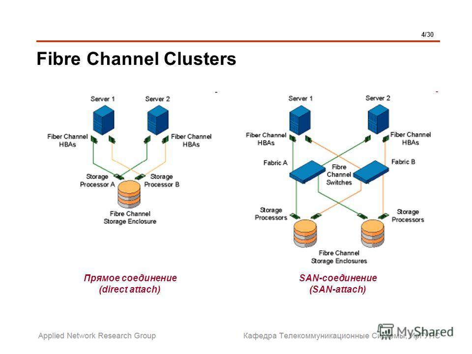 Fibre Channel Clusters 4/30 Прямое соединение (direct attach) SAN-соединение (SAN-attach)