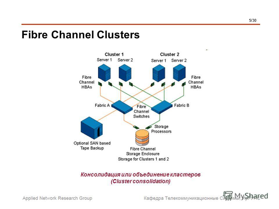Fibre Channel Clusters 5/30 Консолидация или объединение кластеров (Cluster consolidation)