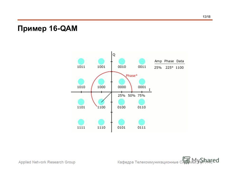Пример 16-QAM 13/18