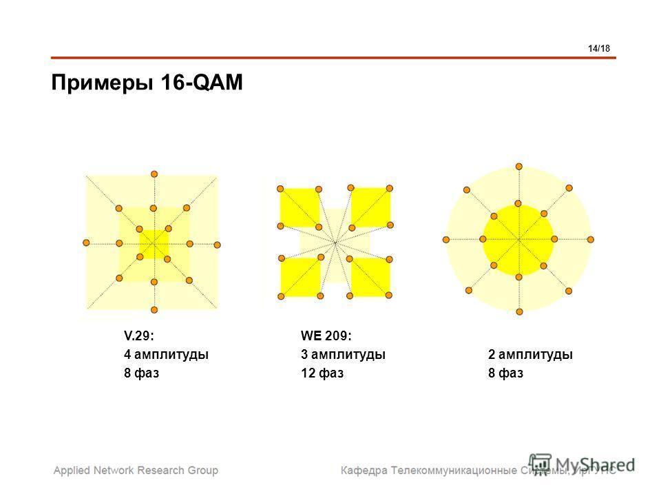 Примеры 16-QAM V.29: 4 амплитуды 8 фаз WE 209: 3 амплитуды 12 фаз 2 амплитуды 8 фаз 14/18