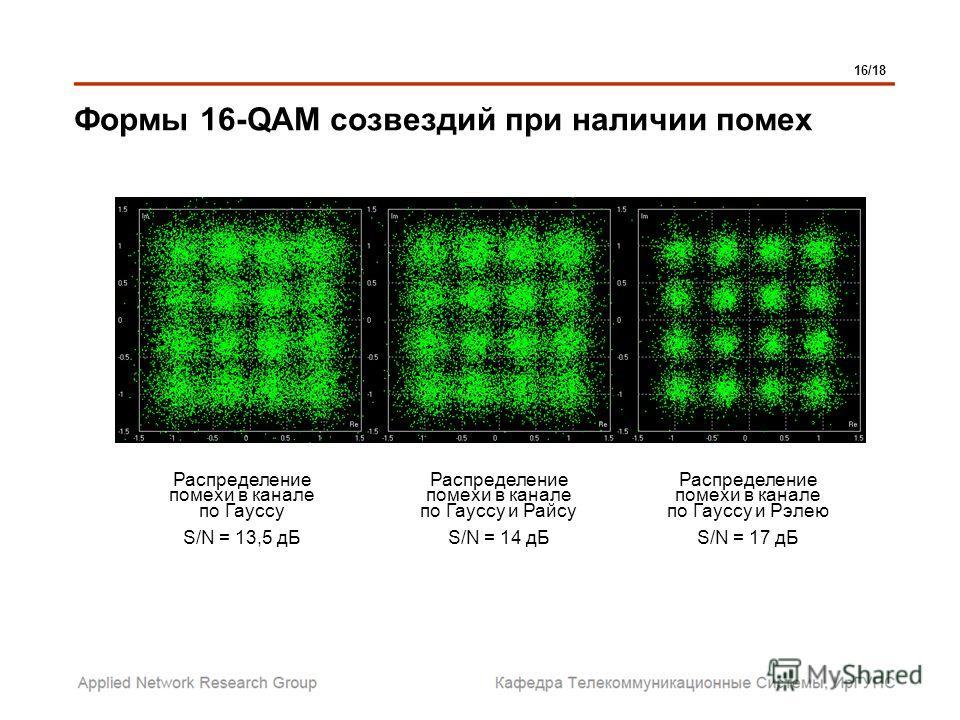 Формы 16-QAM созвездий при наличии помех Распределение помехи в канале по Гауссу S/N = 13,5 дБ Распределение помехи в канале по Гауссу и Райсу S/N = 14 дБ Распределение помехи в канале по Гауссу и Рэлею S/N = 17 дБ 16/18