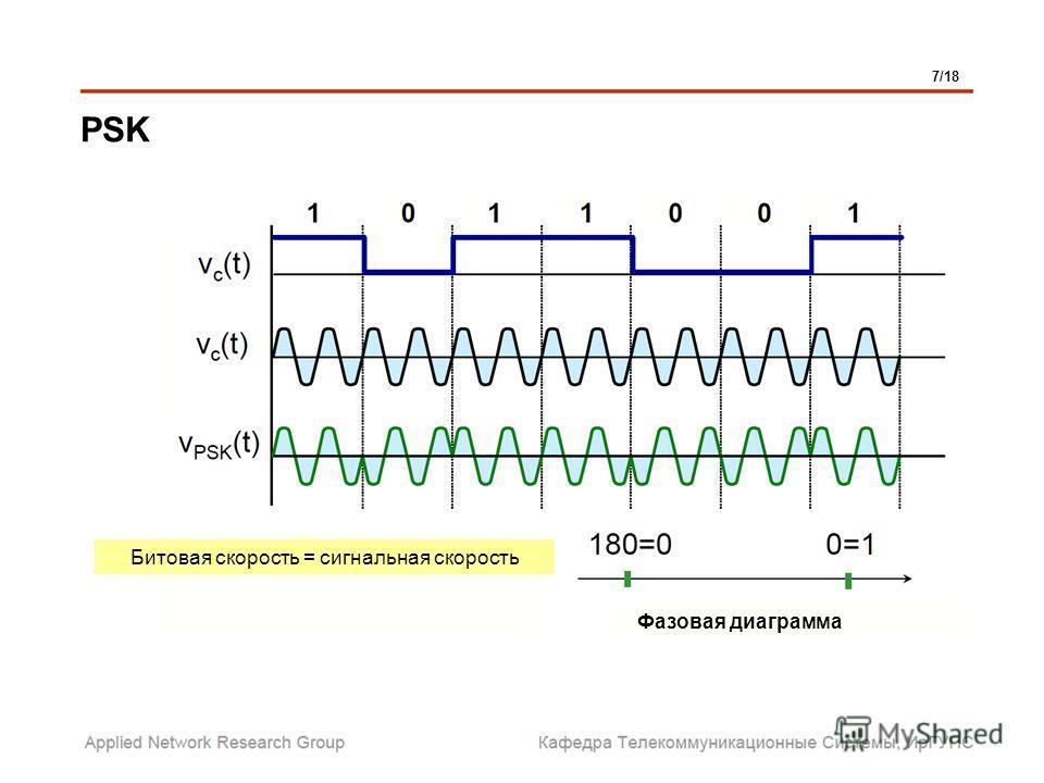 PSK Фазовая диаграмма Битовая скорость = сигнальная скорость 7/18