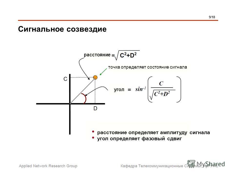Сигнальное созвездие расстояние угол точка определяет состояние сигнала расстояние определяет амплитуду сигнала угол определяет фазовый сдвиг 9/18