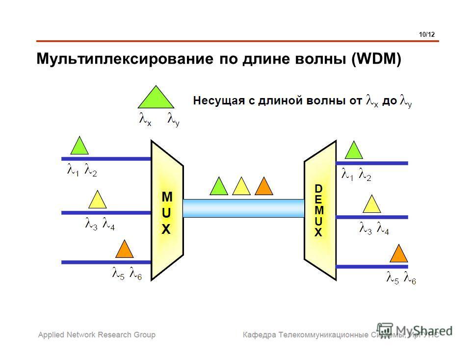 Мультиплексирование по длине волны (WDM) 10/12