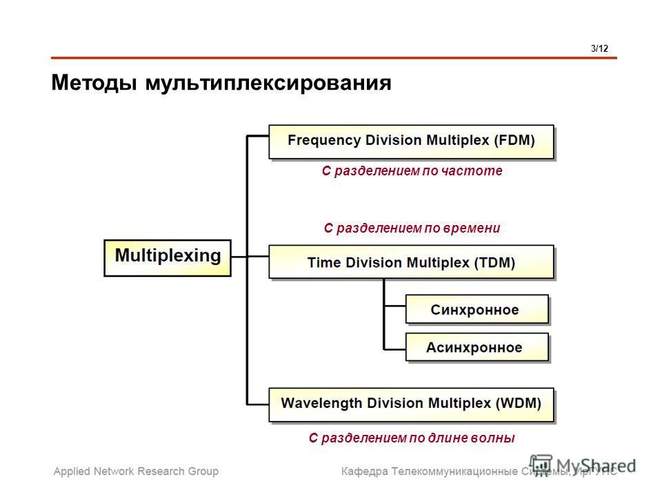 Методы мультиплексирования 3/12 С разделением по длине волны С разделением по времени С разделением по частоте