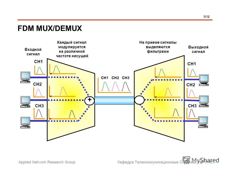 FDM MUX/DEMUX 5/12 Входной сигнал Выходной сигнал Каждый сигнал модулируется на различной частоте несущей На приеме сигналы выделяются фильтрами