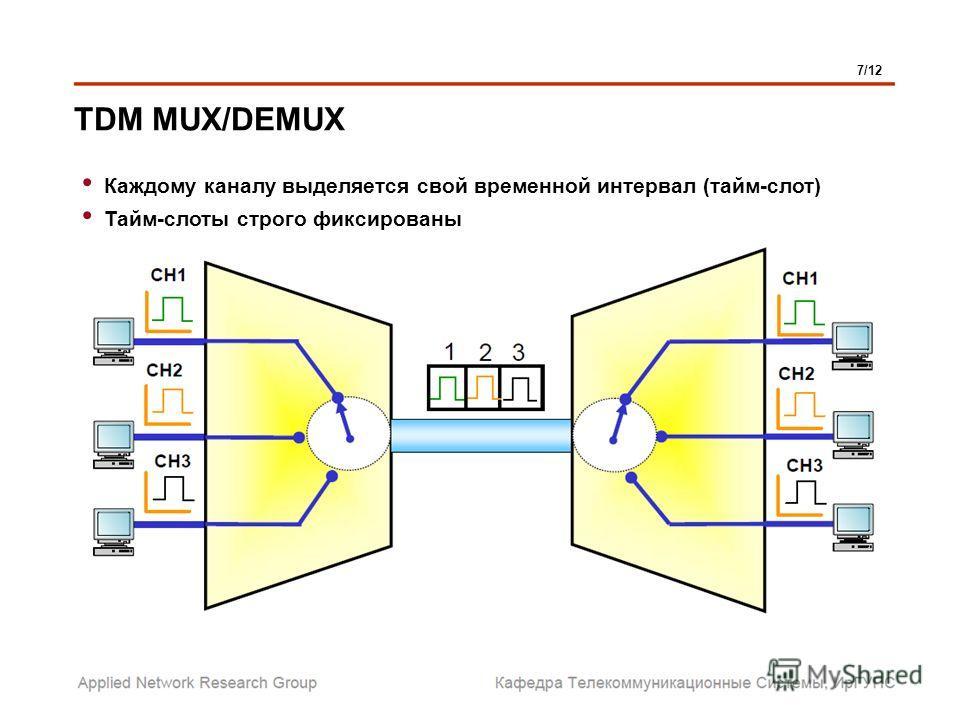 TDM MUX/DEMUX 7/12 Каждому каналу выделяется свой временной интервал (тайм-слот) Тайм-слоты строго фиксированы