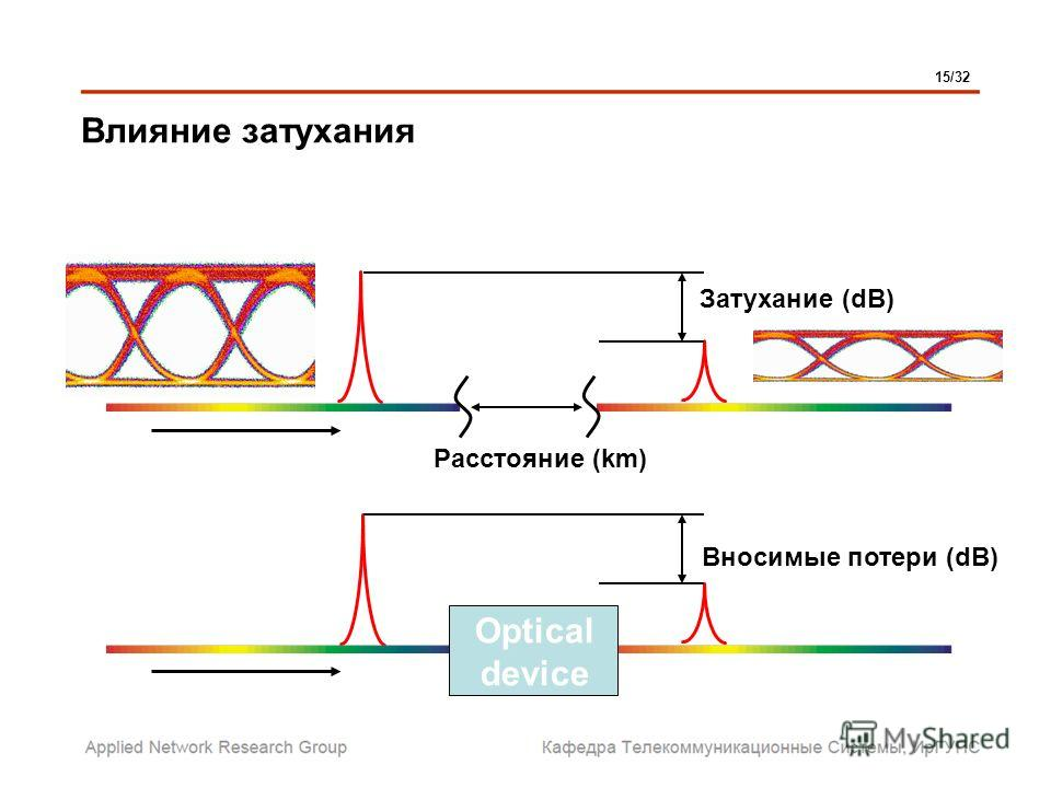 Вносимые потери (dB) Затухание (dB) Расстояние (km) Optical device Влияние затухания 15/32