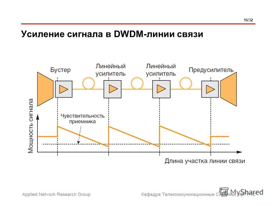 Усиление сигнала в DWDM-линии связи 16/32