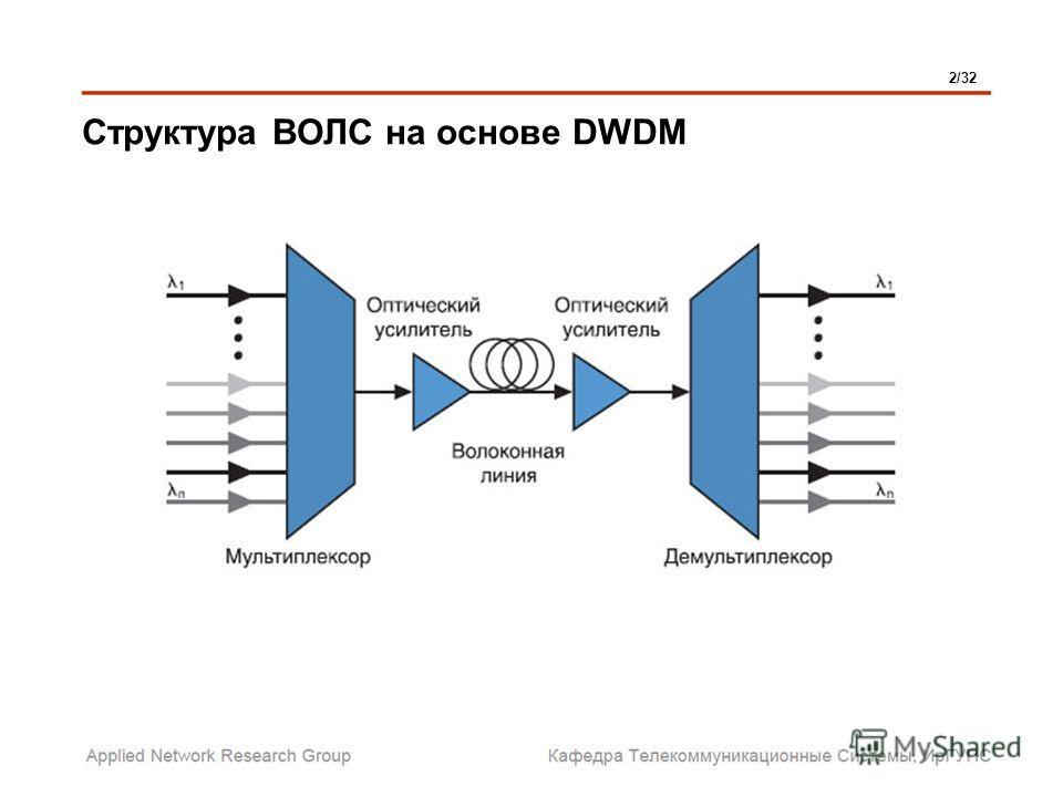 Структура ВОЛС на основе DWDM 2/32