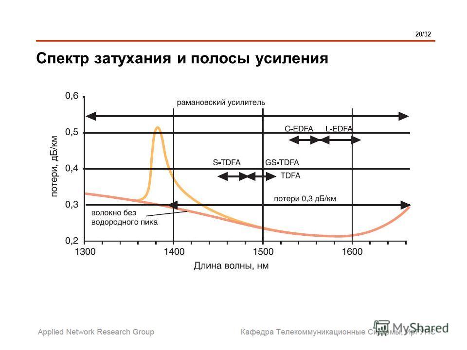Спектр затухания и полосы усиления 20/32