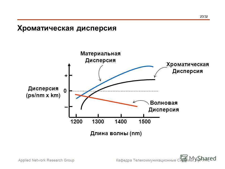 Длина волны (nm) 1200130014001500 Дисперсия (ps/nm x km) + 0 _ Волновая Дисперсия Материальная Дисперсия Хроматическая Дисперсия Хроматическая дисперсия 23/32