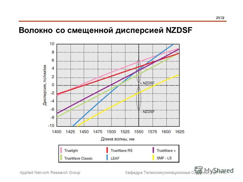 Волокно со смещенной дисперсией NZDSF 25/32