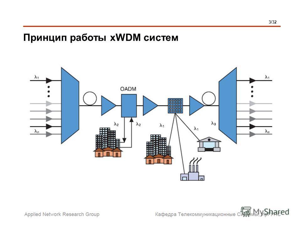 Принцип работы xWDM систем 3/32