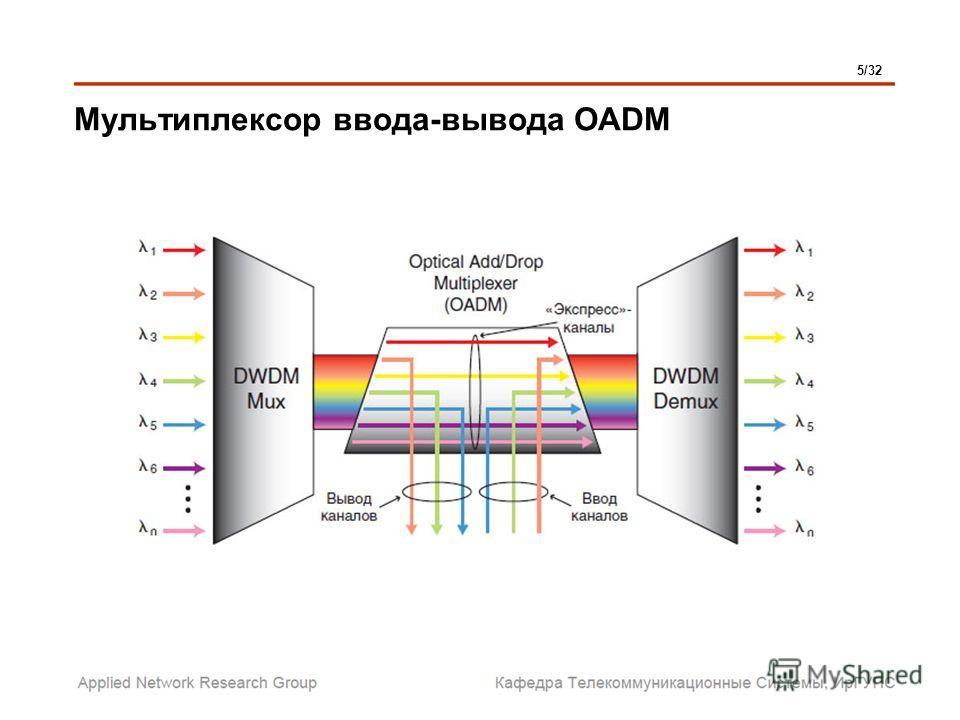 Мультиплексор ввода-вывода OADM 5/32