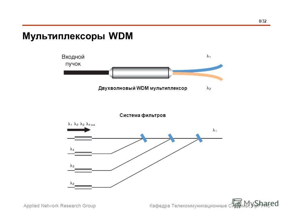 Мультиплексоры WDM 8/32 Двухволновый WDM мультиплексор Система фильтров