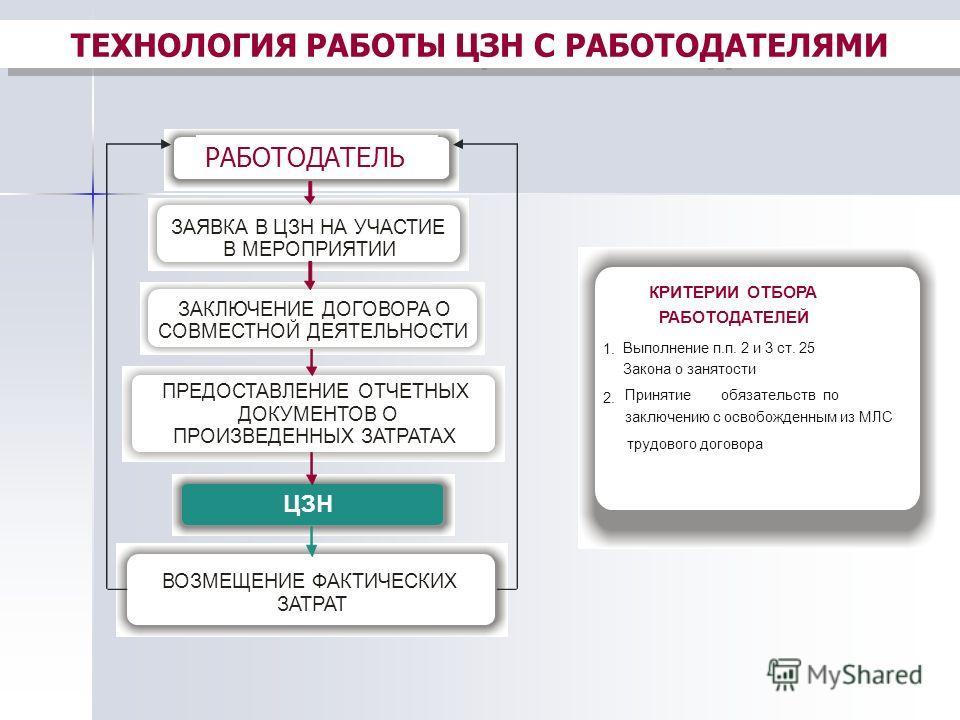 ТЕХНОЛОГИЯ РАБОТЫ ЦЗН С РАБОТОДАТЕЛЯМИ КРИТЕРИИ ОТБОРА РАБОТОДАТЕЛЕЙ 1. Выполнение п.п. 2 и 3 ст. 25 Закона о занятости 2. Принятиеобязательств по заключению с освобожденным из МЛС трудового договора ЦЗН ВОЗМЕЩЕНИЕ ФАКТИЧЕСКИХ ЗАТРАТ ЗАЯВКА В ЦЗН НА