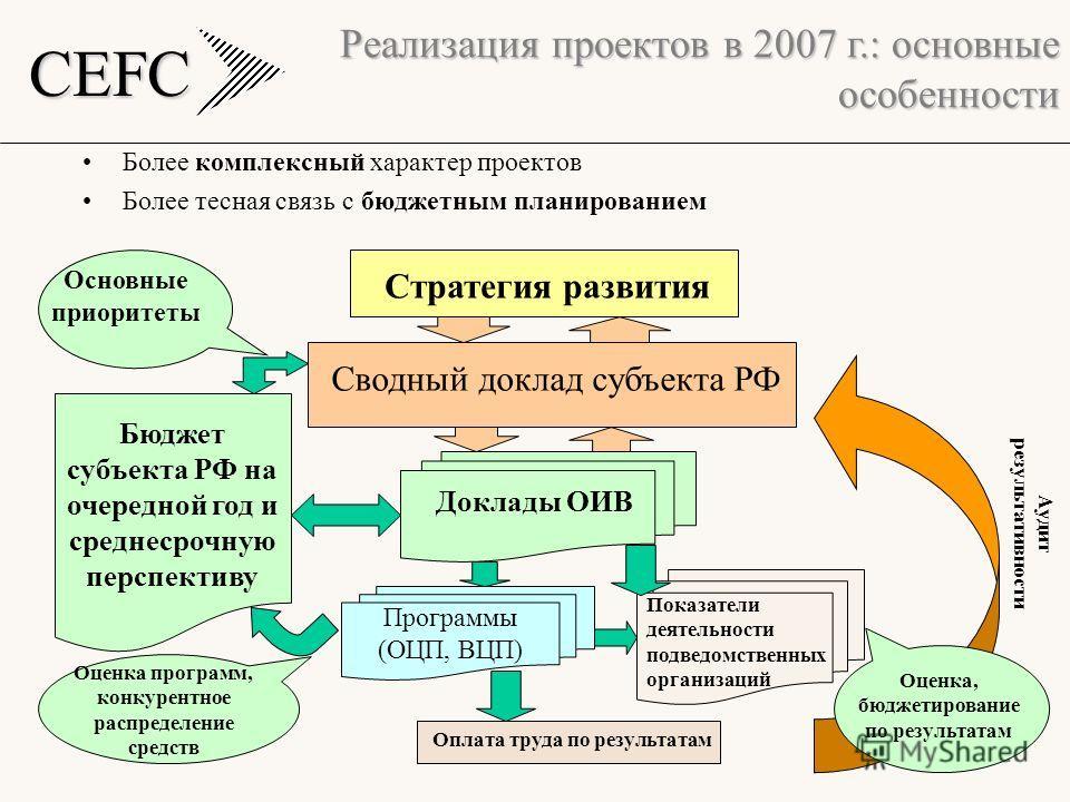 CEFC 10 Более комплексный характер проектов Более тесная связь с бюджетным планированием Реализация проектов в 2007 г.: основные особенности Стратегия развития Сводный доклад субъекта РФ Доклады ОИВ Программы (ОЦП, ВЦП) Показатели деятельности подвед