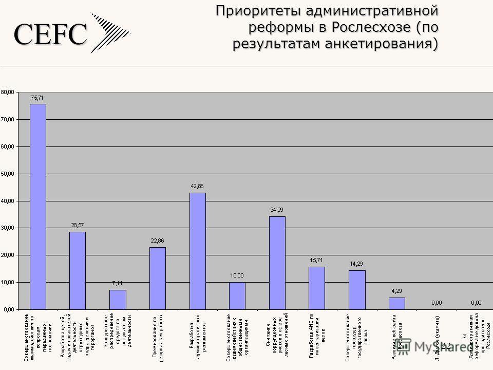 CEFC 22 Приоритеты административной реформы в Рослесхозе (по результатам анкетирования)