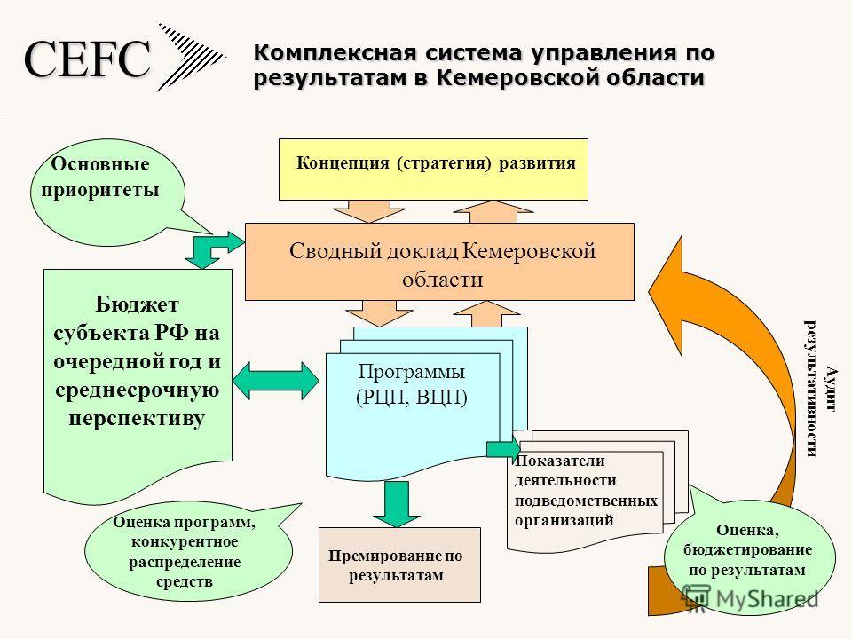CEFC 5 Комплексная система управления по результатам в Кемеровской области Концепция (стратегия) развития Сводный доклад Кемеровской области Программы (РЦП, ВЦП) Показатели деятельности подведомственных организаций Премирование по результатам Бюджет