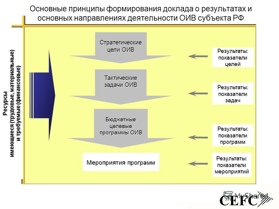 CEFC Основные принципы формирования доклада о результатах и основных направлениях деятельности ОИВ субъекта РФ Тактические задачи ОИВ Бюджетные целевые программы ОИВ Мероприятия программ Результаты: показатели мероприятий Результаты: показатели прогр