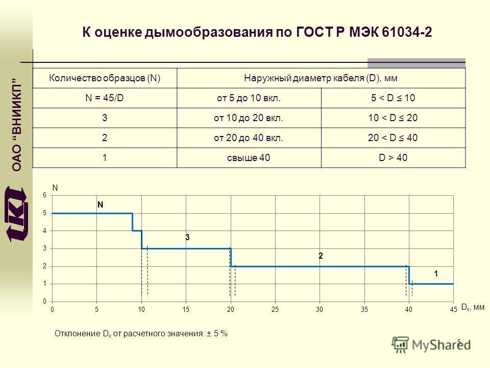 ОАО ВНИИКП К оценке дымообразования по ГОСТ Р МЭК 61034-2 Количество образцов (N)Наружный диаметр кабеля (D), мм N = 45/Dот 5 до 10 вкл.5 < D 10 3от 10 до 20 вкл.10 < D 20 2от 20 до 40 вкл.20 < D 40 1свыше 40D > 40 N D к, мм Отклонение D к от расчетн