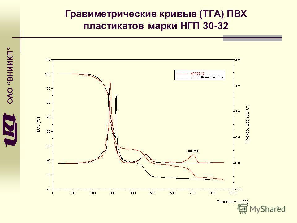 ОАО ВНИИКП Гравиметрические кривые (ТГА) ПВХ пластикатов марки НГП 30-32 9